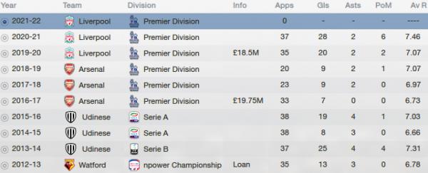 fm13 player profile, vydra, career stats