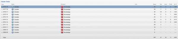julian draxler fm 2013 career stats