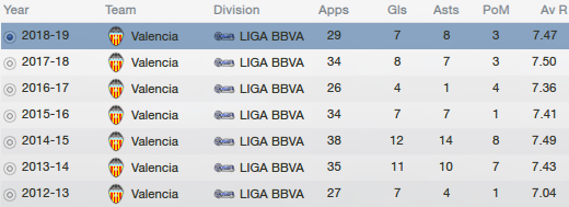 fm13 player profile, feghouli, career stats