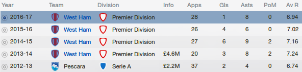 fm13 profile, weiss, career history
