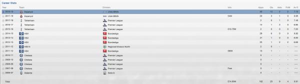 jacopo sala fm 2013 career stats