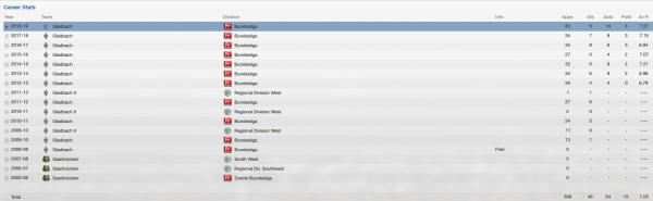 patrick herrmann fm 2013 career stats
