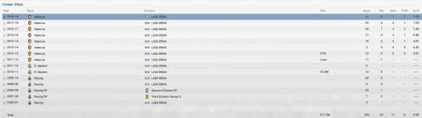 sergio canales fm 2013 career stats