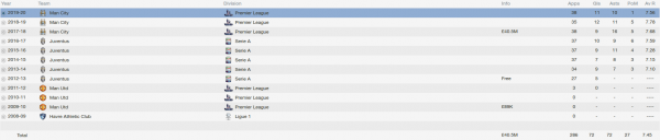 paul pogba fm 2014 career stats