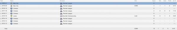 Jeremie Boga fm 2014 career stats
