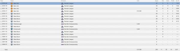 george thorne fm 2014 career stats