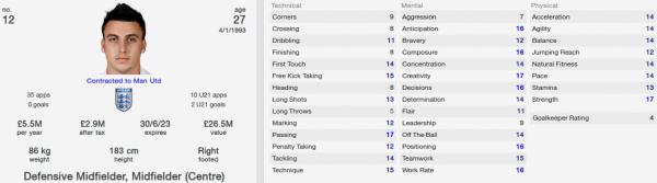 george thorne fm 2014 future profile