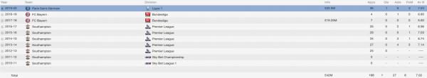 luke shaw fm 2014 career stats
