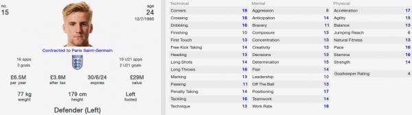luke shaw fm 2014 future profile