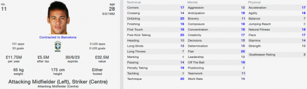 neymar fm 2014 future profile