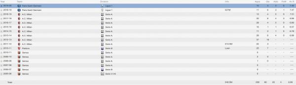 stephan el shaarawy fm 2014 career stats