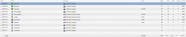 adam morgan fm 2014 career stats