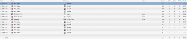 bryan cristante fm 2014 career stats