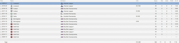 harry maguire fm 2014 career stats