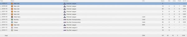nick powell fm 2014 career stats