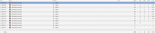 samuel umtiti fm 2014 career stats