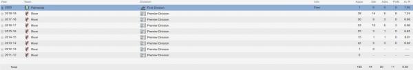 tomas martinez fm 2014 career stats