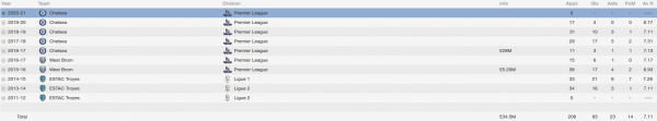 corentin jean fm 2014 career stats