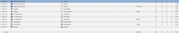 fabio bertoli fm 2014 career stats