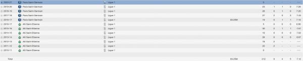 kurt zouma fm 2014 career stats
