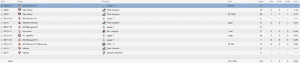 marlon fm 2014 career stats