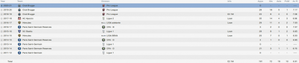 hervin ongenda fm 2014 career stats