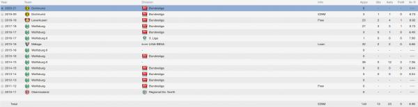 julian brandt fm 2014 career stats