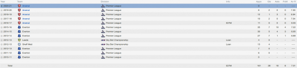 ross barkley fm 2014 career stats