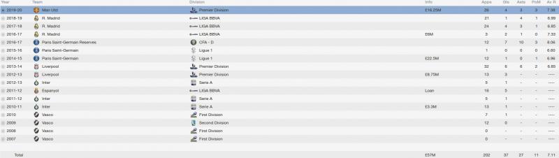 coutinho fm 2014 career stats