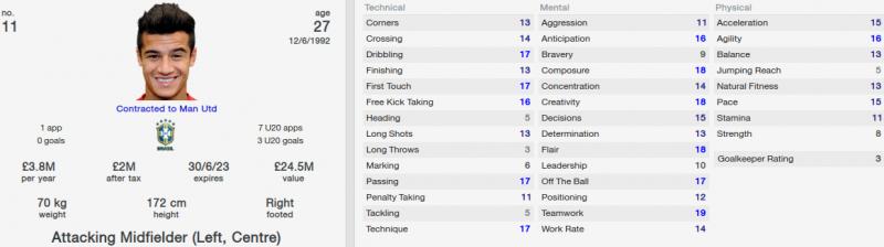 coutinho fm 2014 future profile