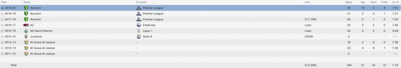 humam tariq fm 2014 career stats