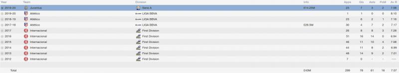 otavio fm 2014 career stats