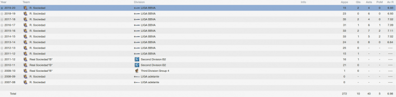 ruben pardo fm 2014 career stats