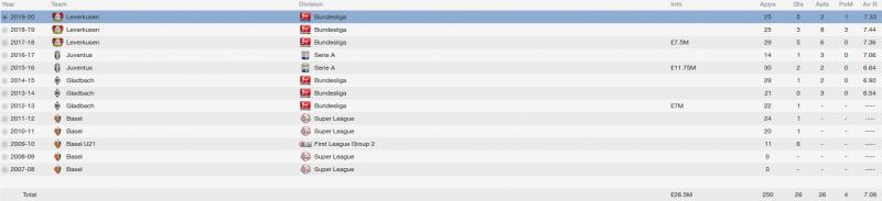 granit xhaka fm 2014 career stats