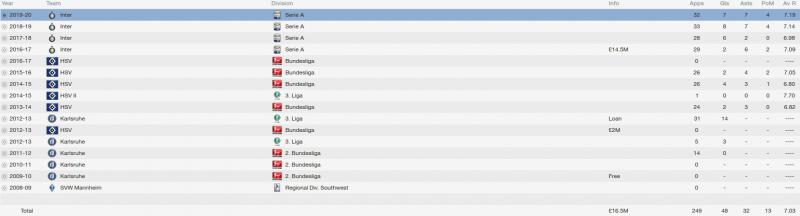 hakan calhanoglu fm 2014 career stats