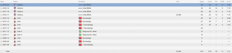 timo horn fm 2014 career stats