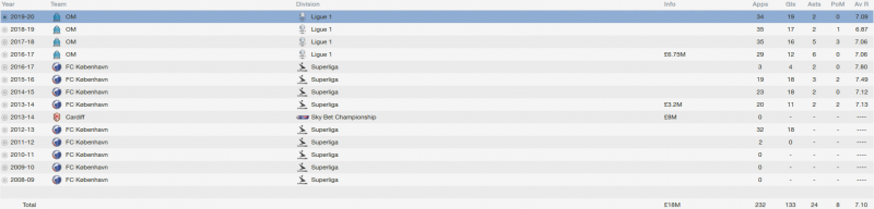 andreas cornelius fm 2014 career stats
