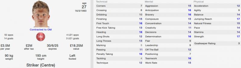 andreas cornelius fm 2014 future profile