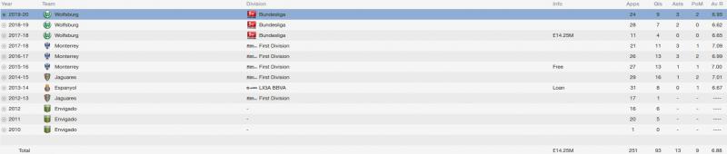 jhon cordoba fm 2014 career stats