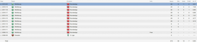 maximilian arnold fm 2014 career stats