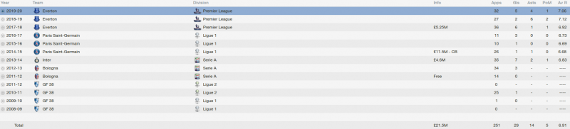 saphir taider fm 2014 career stats