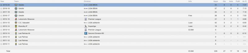 ale rodriguez fm 2014 career stats