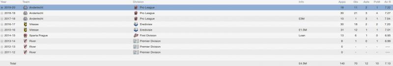 juan kaprof fm 2014 career stats