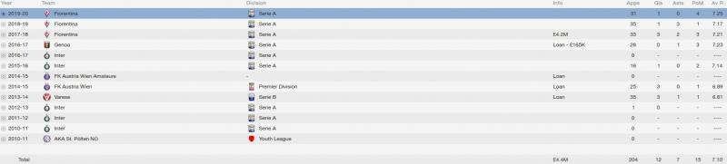 lukas spendlhofer fm 2014 career stats