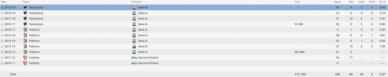 paulo dybala fm 2014 career stats