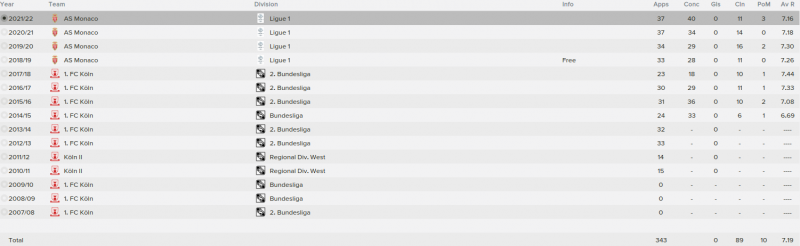 timo horn fm 2015 career stats