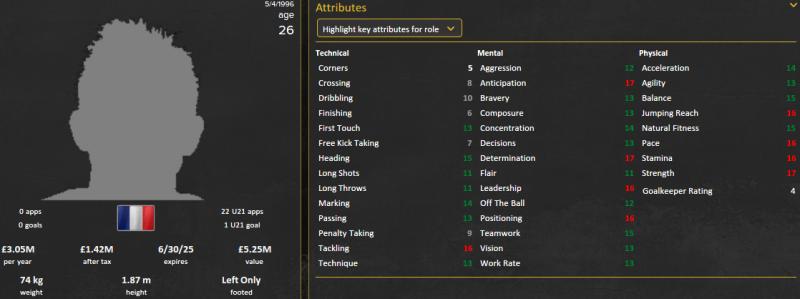 abdou diallo fm 2015 future profile