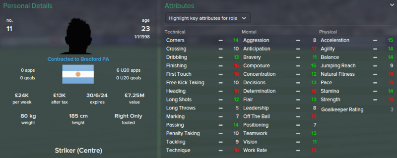 FM 2015 profile, Federico Vietto 2021 profile