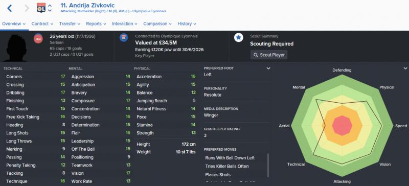 FM16 player profile, Andrija Zivkovic, 2023 profile