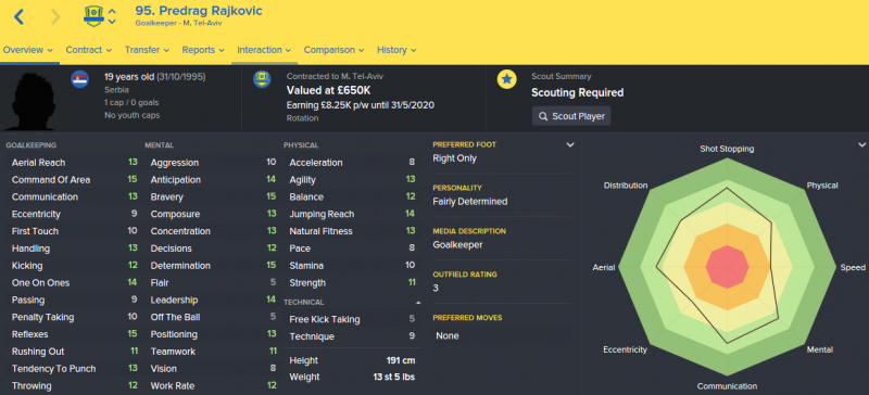 FM16 player profile, Predrag Rajkovic, 2015 profile